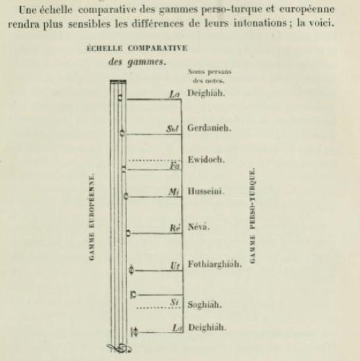 From François-Joseph Fétis, Histoire générale de la musique(1869–76). Two comparative tables of scales from Fétis's chapters on various 'Aryan' musics (1 of 2)