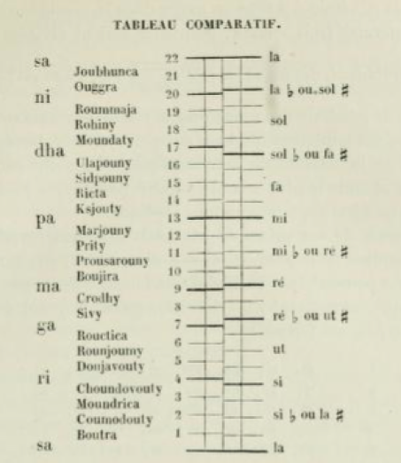 From François-Joseph Fétis, Histoire générale de la musique (1869–76). Two comparative tables of scales from Fétis's chapters on various 'Aryan' musics (2 of 2).